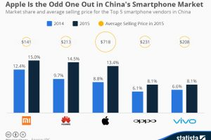 Domestic Companies Rule Chinese Smartphone Market In Q2
