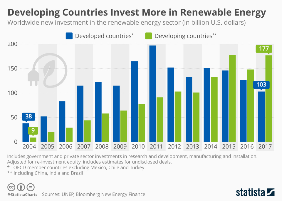 Developing Countries That Are Leading Renewable Energy Investments
